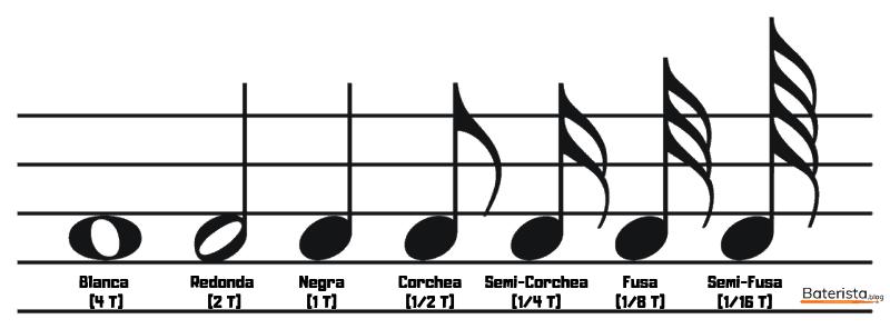 Notas musicales para comenzar a leer las partituras de batería.